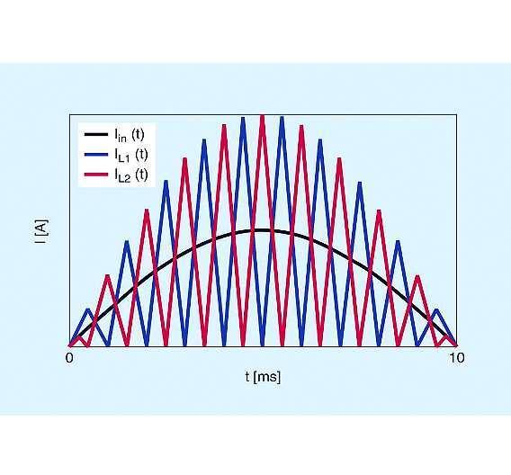 Bild 3: Durch überlagerte Drosselströme ergibt sich eine annähernd sinusförmige Stromaufnahme aus dem Netz