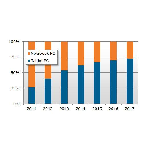 Die Entwicklung des Notebook- und Tablet-Marktes von 2011 bis 2017.