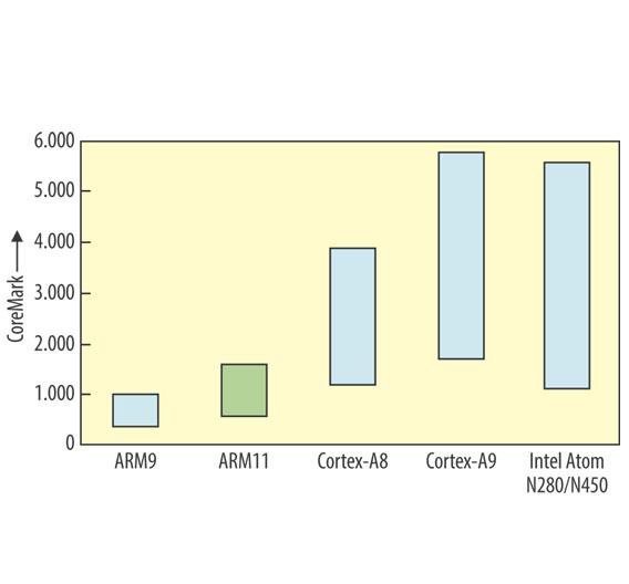 Bild 1. CoreMark-Resultate des ARM11-Prozessors im Vergleich zu anderen CPUs. Die Spanne zeigt jeweils den minimalen und den maximalen Wert.