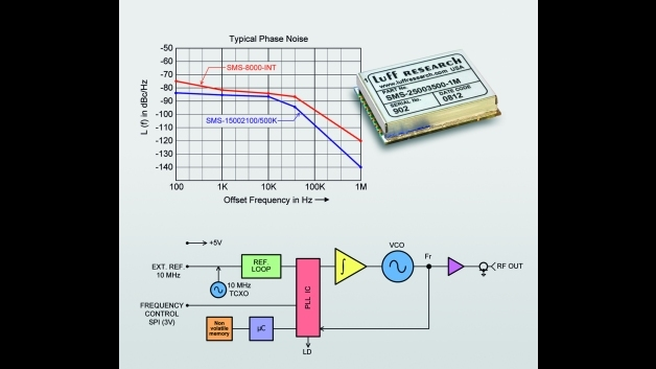 SMD-Module zur Frequenz-Erzeugung bis 8 GHz