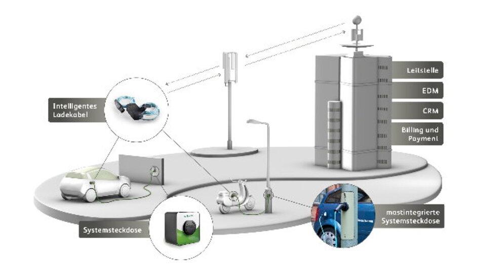 Werden wir künftig an Laternenpfählen Strom tanken? Ubitricity und TE arbeiten daran.