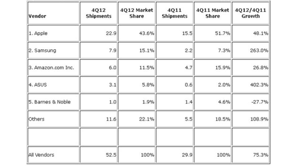 Die Anzahl verkaufter Tablets in Millionen Stück sowie der dazugehörige Marktanteil und die Wachstumsrate.