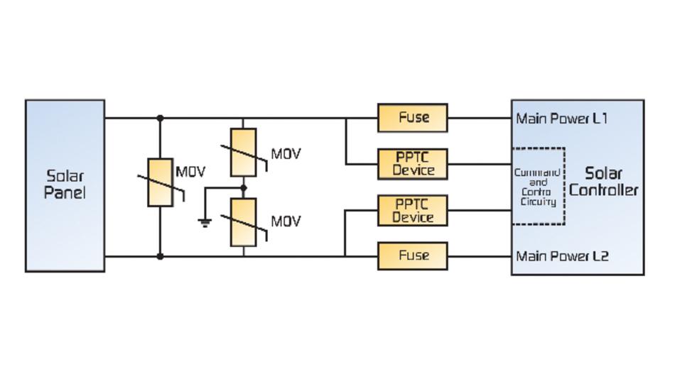 Koordinierte Lösung für Solarcontroller-Eingangsschutz