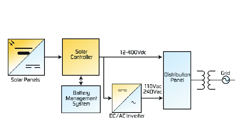 Typsiches Beispiel für ein Solarstrom-System