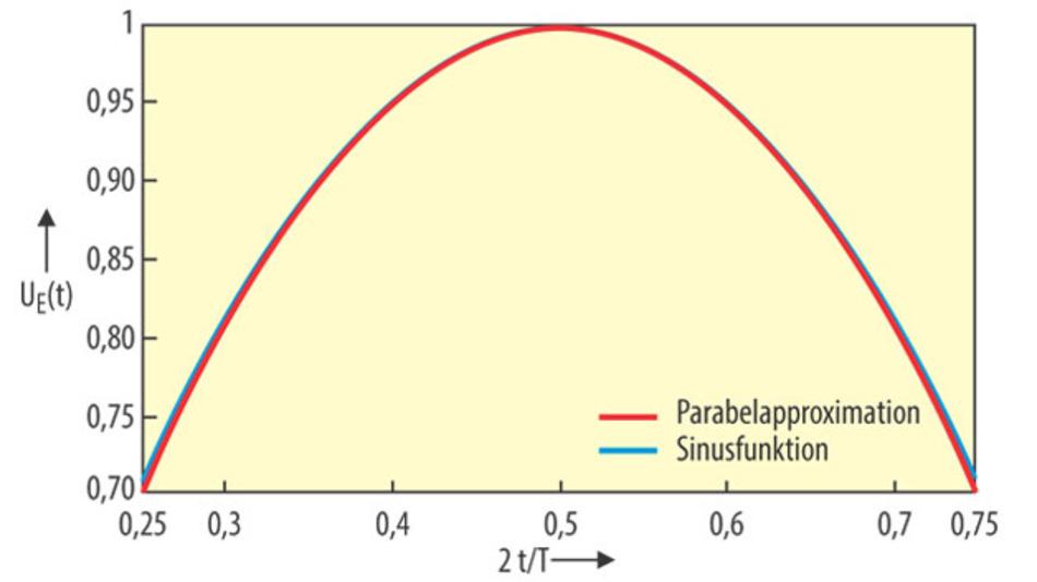Bild 2. Parabel- und Sinus-Funktion liegen im gewählten Gültigkeitsbereich nahezu deckungsgleich übereinander. Nur am Rand ist eine kleine Abweichung erkennbar.