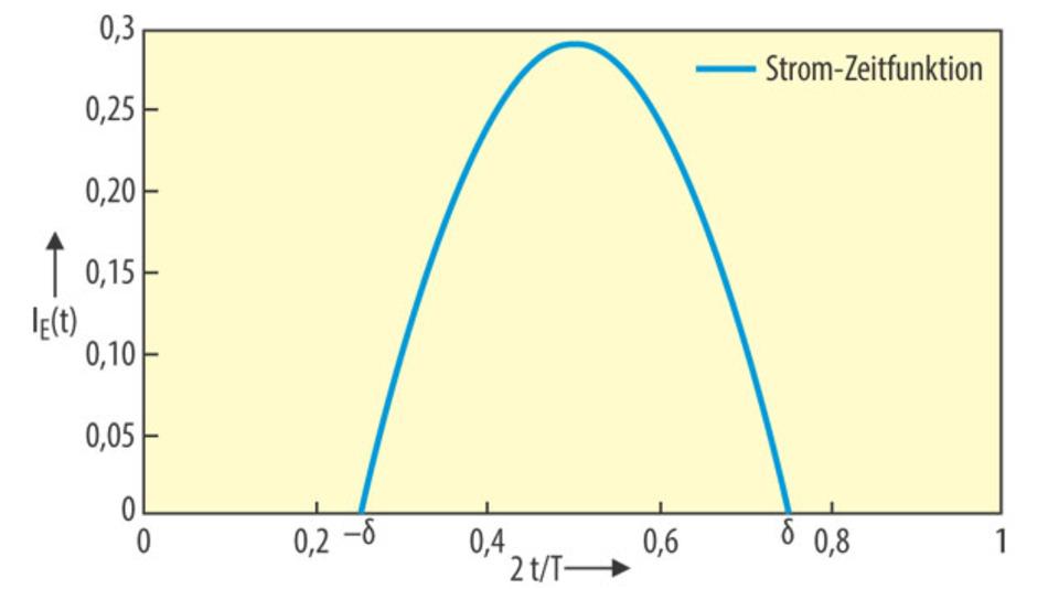 Bild 3. Der Verlauf des Eingangsstromes IE(t) während einer Halbperiode, mit dem Stromflusswinkel δ. Die Amplitudenskalierung ist beliebig. 10992977.eps