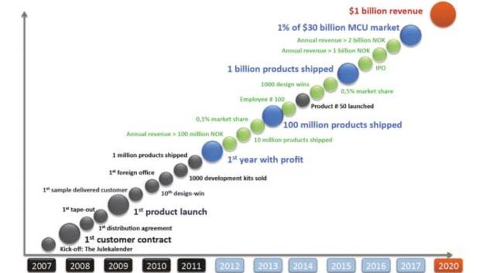 Etappenziele auf dem Weg zum 1 Mrd. Dollar Umsatz