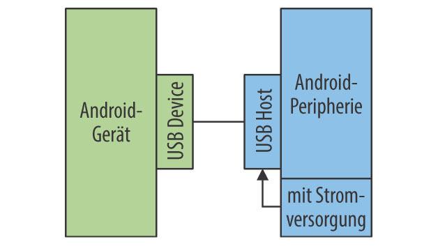 Bild 1. Anbindung von Peripherie über den Android Open Accessory Mode. Das Peripheriegerät agiert als USB-Host.