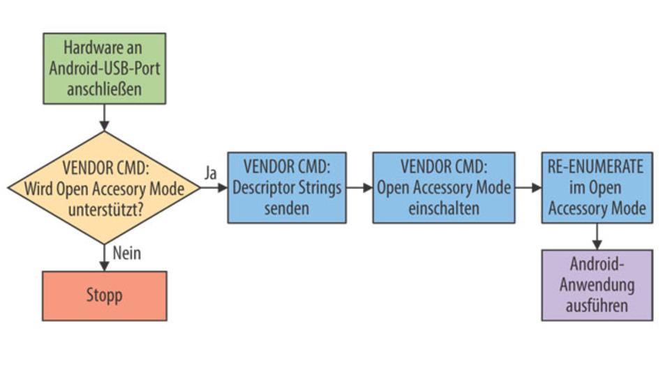 Bild 2. Befehlsfolge zur Aktivierung des Android Open Accessory Mode.