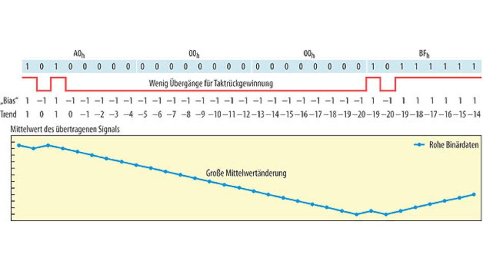 Bild 1. Gleichstrom-Drift bei einer langen Sequenz von Einsen - ohne 8b/10b-Codierung.