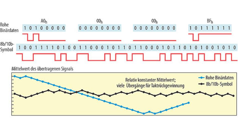 Bild 2. Die 8b/10b-Codierung erhält den Gleichspannungspegel aufrecht und stellt die Taktrückgewinnung -sicher.