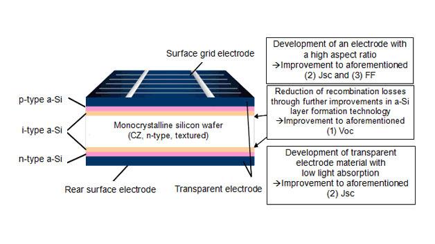 Der Aufbau der HIT-Solarzelle.