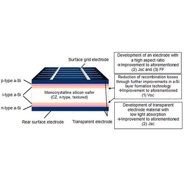 Photovoltaik 24 7 Prozent Wirkungsgrad Fur Silizium Solarzellen