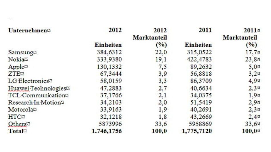 Tabelle 2 Das Ranking unter den Herstellern von Mobiltelefonen im Jahr 2012 nach verkauften Einheiten (Mio. Einheiten).