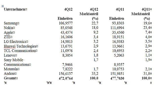 Das Ranking unter den Herstellern von Mobiltelefonen im vierten Quartal 2012 nach verkauften Einheiten (Mio. Einheiten).