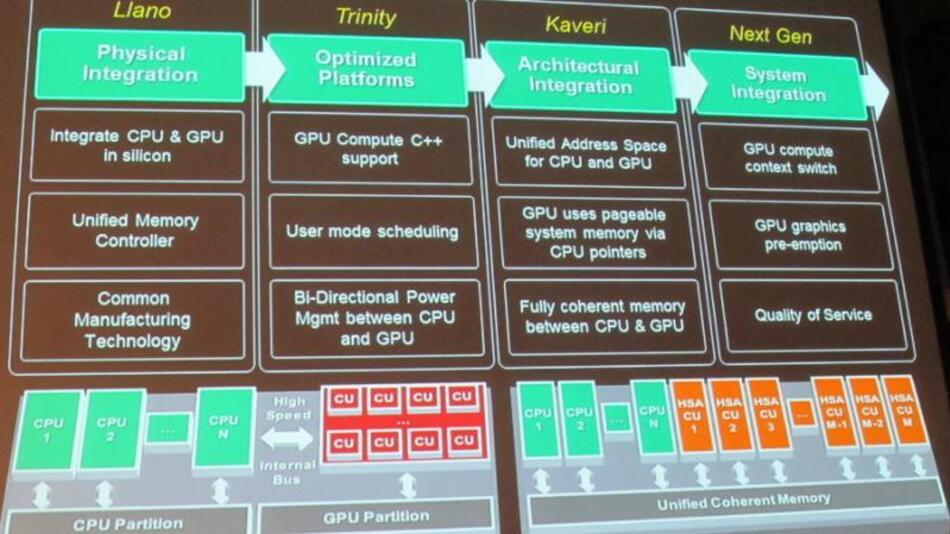 Die Implementierung von HSA auf der Hardware-Seite am Beispiel der AMD-Roadmap.
