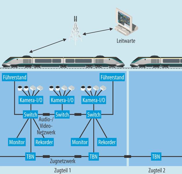 Bild 1. Mögliche Topologie einer Videoüberwachung im Schienenfahrzeug nach IEC 62580-2.