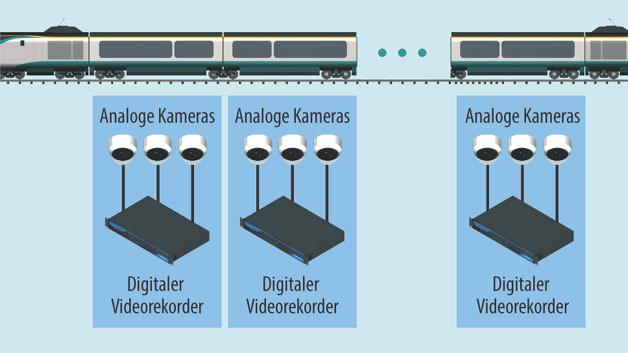 Bild 2. Älteres Video-Überwachungssystem mit digitalem Videorekorder.