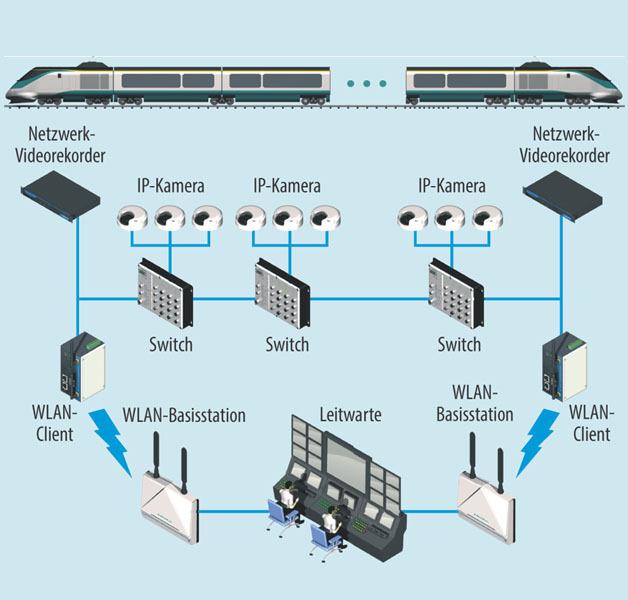 Bild 3. IP-Video-Überwachungssystem mit IP-Kamera.