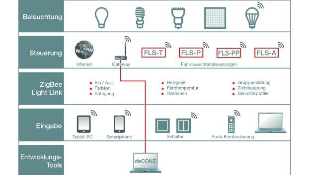 Mit der Steuerungssoftware deCONZ können Anwender ihre Applikation über eine grafische Benutzeroberfläche überwachen und steuern.