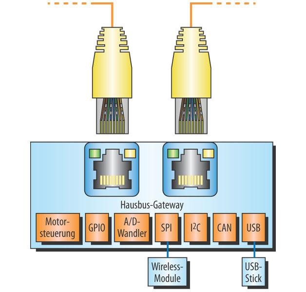 Bild 2. Dank zweier Ethernet-Schnittstellen sind vor allem Gateway-Anwendungen wie LIN-, CAN-, UART-, I2C-, USB-Host/-Device- und SPI-Schnittstellen zu Ethernet denkbar.