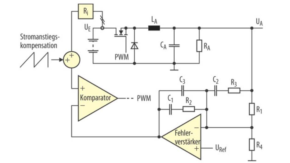 Bild 1. Prinzipielle Schaltung eines analogen DC/DC-Wandlers. Der Regler besteht aus analogen Bauteilen. Er erfasst als Ist-Größe die Ausgangsspannung und den Spizenwert der Drain-Stromstärke.