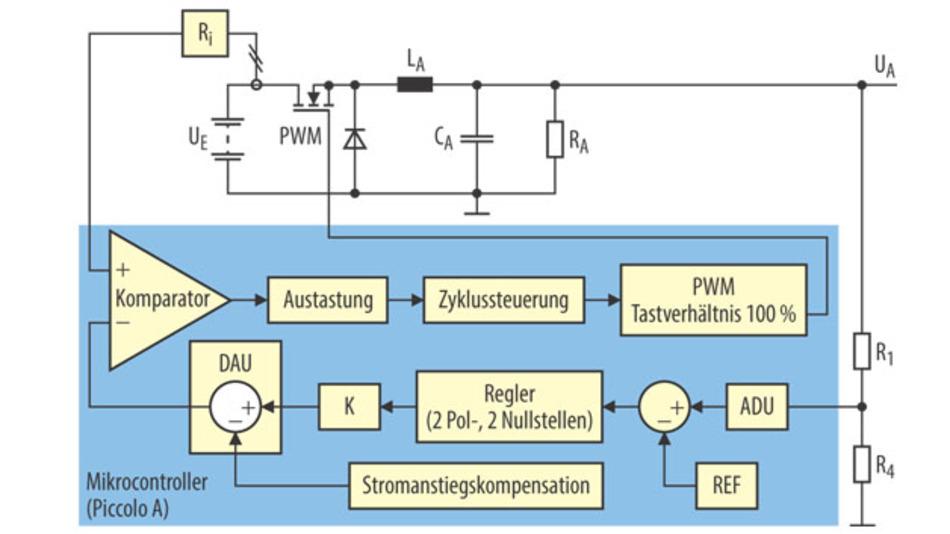 Bild 2. Das digitale Pendant zu Bild 1: Beim digitalen DC/DC-Wandler werden die Messwerte der Ist-Größen (Ausgangsspannung, Eingangsstromstärke) digitalisiert und von einem digitalen Regler verarbeitet.