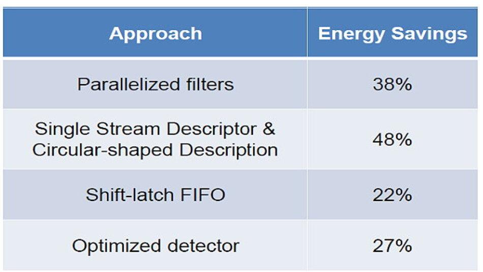 Optimierungsansätze und die damit erreichten Energieeinsparungen.