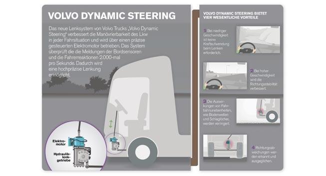 Konventionelle hydraulische Servolenkung trifft auf Elektromotor: die Dynamic Steering von Volvo Trucks.