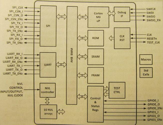 Blockschaltbild von TIs erster Low-Power-MCU mit ARMs Cortex-M0. Dank NVL-Arrays beträgt der Leckstrom im Sleep-Modus Null.