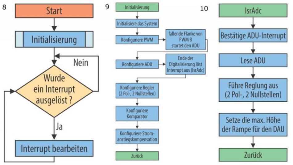 Bild 8. Das eigentliche Hauptprogramm für die Reglung des Abwärtswandlers befasst sich nur mit der Interrupt-Abfrage. Bild 9. Programmablaufplan für die Initialisierungsroutine des Hauptprogramms. Bild 10. Programmablaufplan für die Steuerung des A/D-Umsetzers und den CLA-Interrupt.