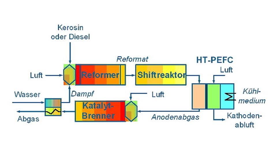 Schema: HT-PEFC-System für die Bordstromversorgung. Kerosin wird unter Zugabe von Luft und Wasserdampf im Reformer in ein wasserstoffreiches Gas umgewandelt. Im Shiftreaktor wird Kohlenmonoxid aus dem Reformer (ca. 10%) auf unter 1 % abgebaut. Dabei entsteht zusätzlicher Wasserstoff. Die Umwandlung der chemischen Energie in Elektrizität erfolgt in der Brennstoffzelle. Nicht umgewandelte Bestandteile wie Restwasserstoff und das Kohlenmonoxid werden in einem Katalytbrenner verbrannt. Das Abgas ist emissionsarm. Die durch die Verbrennung frei werdende Abwärme dient zur Erzeugung von Dampf für den Reformerbetrieb.