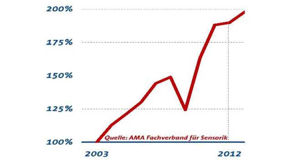 Umsatz der Sensorik- und Messtechnik-Branche von 2003 bis 2012 (Index: 100 %)