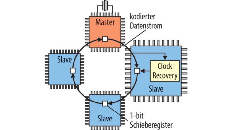 Bild 1. Blockschaltbild Serial WireRing.