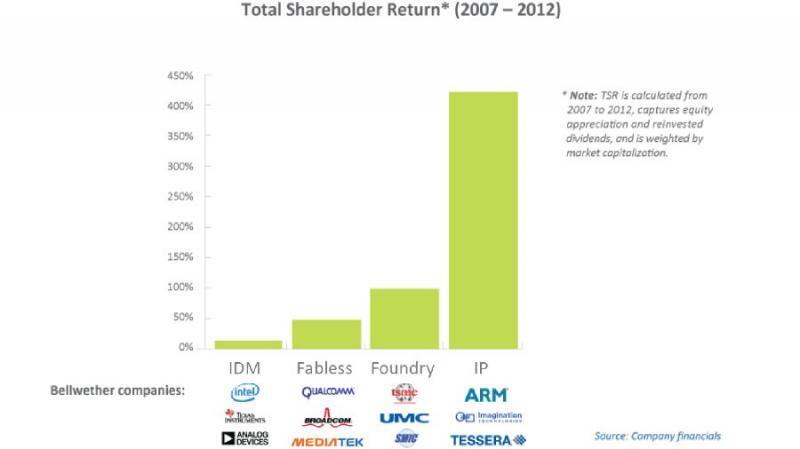IP-Firmen stehen besser dar als OEMs, Fabless-Herstelelr und Foundries.