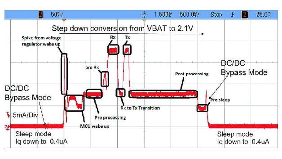 Bild 1: Stromprofil des Bluetooth-Low-Energy-Bausteins »CC2540«