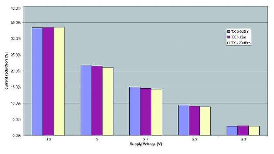 Bild 3: Mithilfe des Schaltwandlers »TPS62730« lässt sich der Batteriestrom deutlich reduzieren