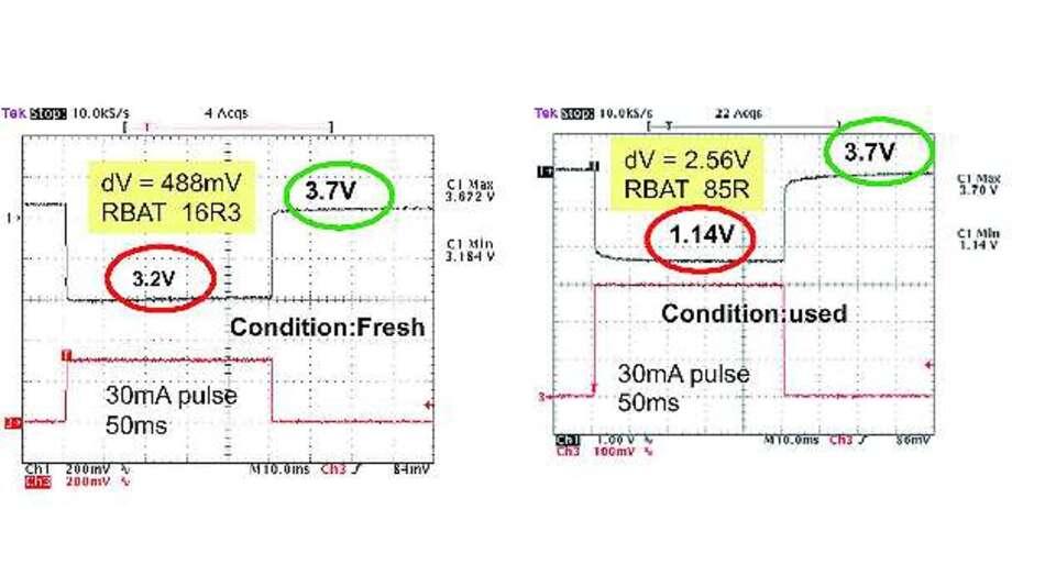 Bild 5: Pulslastverhalten einer Li-Batterie der Baugröße 1/2AA und einer Kapazität von 1,2Ah im Neuzustand (links) und im zu 90% entladenen Zustand (rechts)