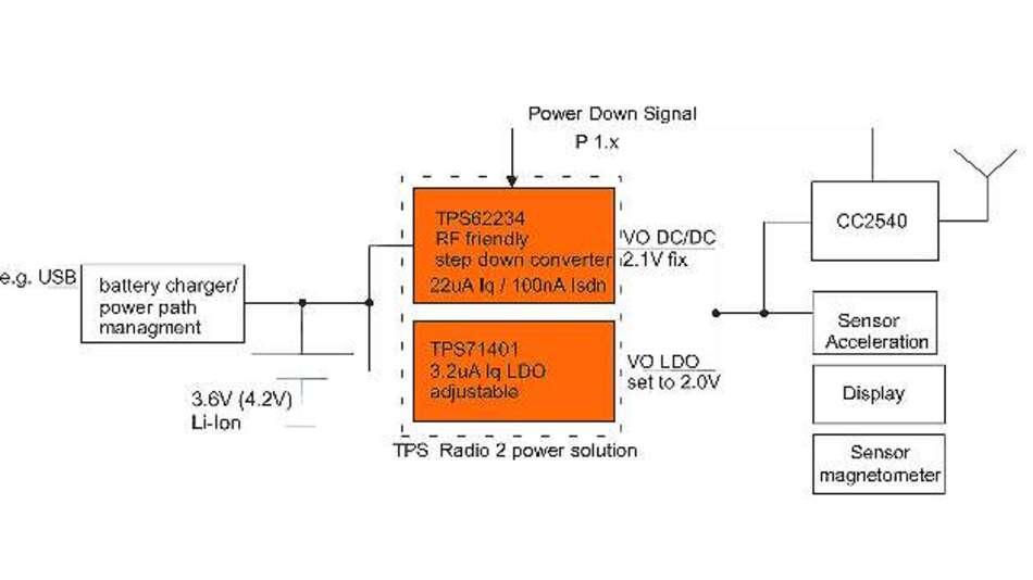Bild 6: Stromversorgungskonzept mit HF-kompatiblem Schaltwandler »TPS62234« und dem LDO »TPS71404«