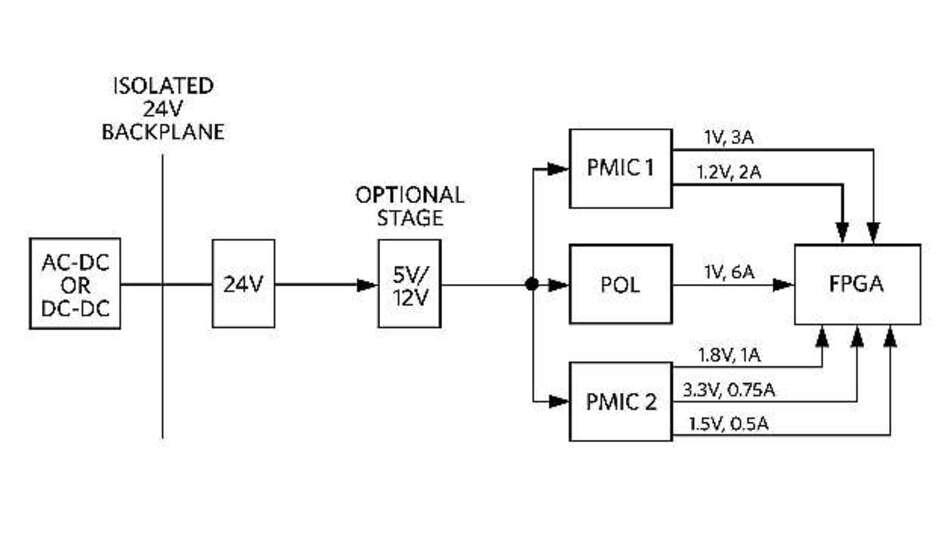 Bild 1: Dieses vereinfachte Blockschaltbild vermittelt einen Überblick über die Stromversorgungsarchitektur industrieller FPGA-Anwendungen