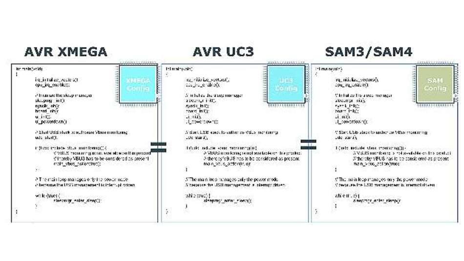 Bild 3: Identische C-Code-Anwendungen über Atmels »AVR«-, »XMEGA«-, »UC3«-, »SAM3«- und »SAM4«-MCUs hinweg