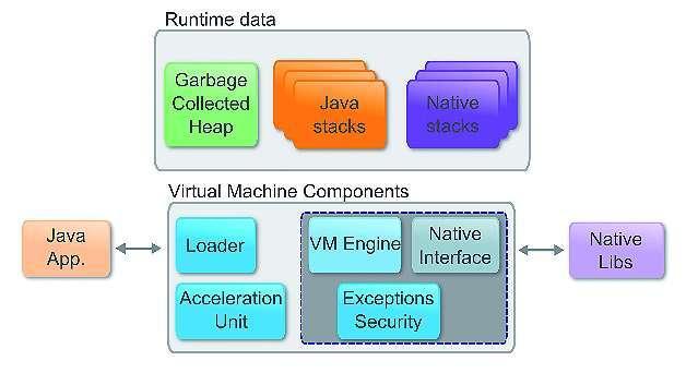 Bild 1: Blockschaltbild der 28 KByte großen virtuellen Java-Maschine »MicroJVM«