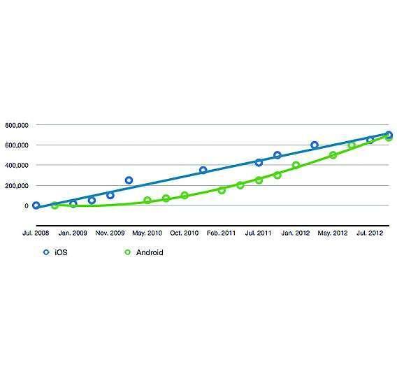 Bild 1: Wachstumsrate von »Android«-Apps auf Google-Play im Vergleich zum »iTunes« App-Store