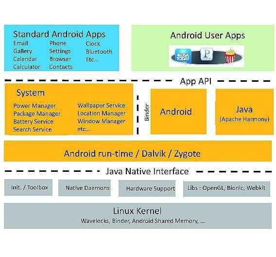 Bild 2: Standardarchitektur von Android