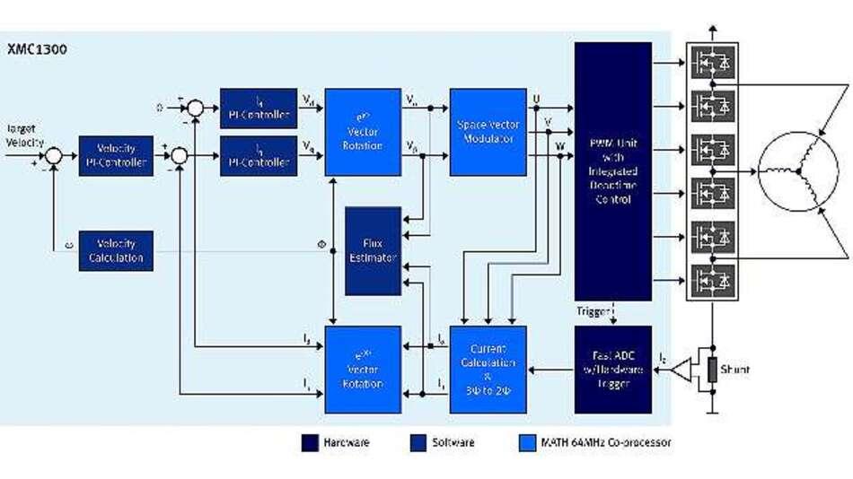 Bild 5: Leistungsfähige Timer-Einheiten, POSIF und Math-Coprozessor ermöglichen sensorlose, feldorientierte Regelung mit den XMC1300-Mikrocontrollern