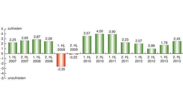 Branchenbarometer Stromversorgungen: Stimmung der Vorkrisenjahre kehrt zurück.