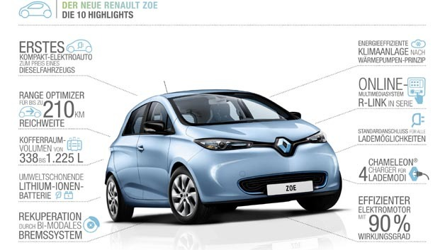 Auf einen Blick: 10 Vorteile des Elektrofahrzeugs Renault Zoe.