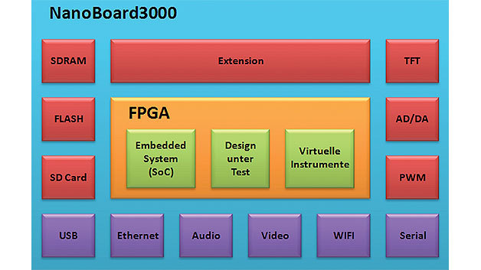 Bild 1. Blockdiagramm eines Testsystems mit dem NanoBoard3000.
