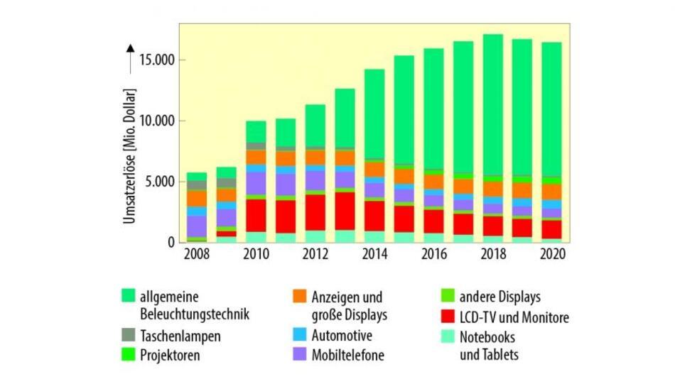 Umsätze eingehäuster LEDs nach der Anwendung. Im Jahr 2015 wird die Beleuchtungstechnik zum größten Abnehmer von LEDs.