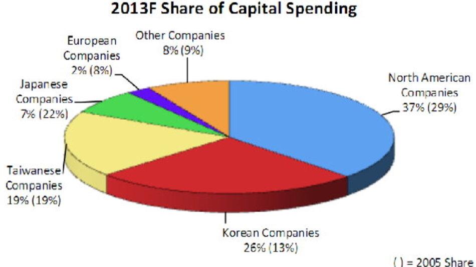 Im Jahr 2013 werden europäische Firmen nur noch 2 % der Investitionen in Chip-Fertigung vornehmen.